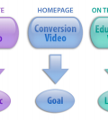 3-types-business-video
